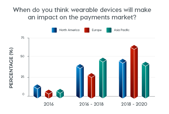 When do you think wearable devices will make an impact on the payments market