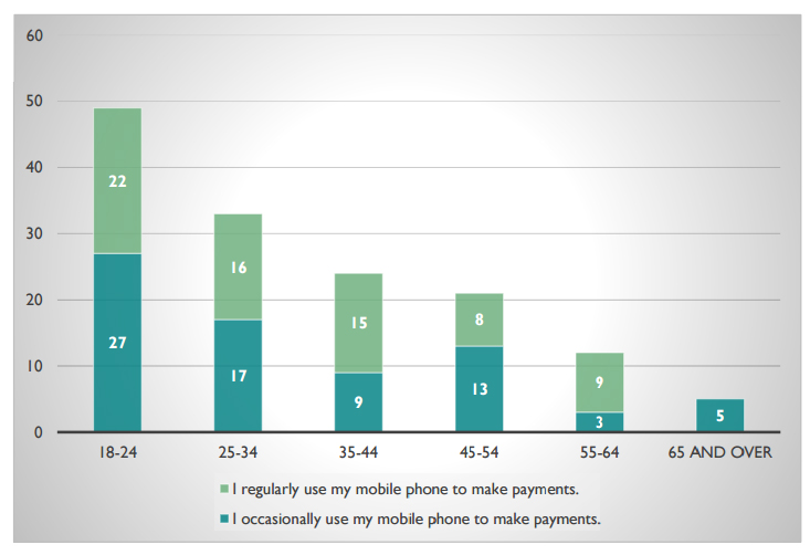 Younger age groups are early adopters of mobile payments