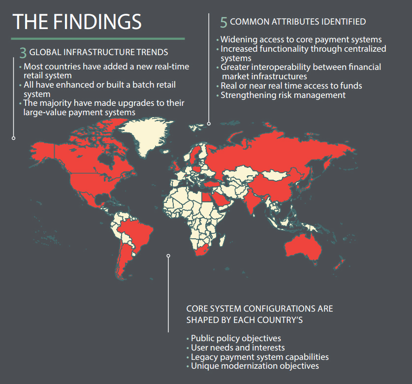 Clearing and settlement systems from around the world