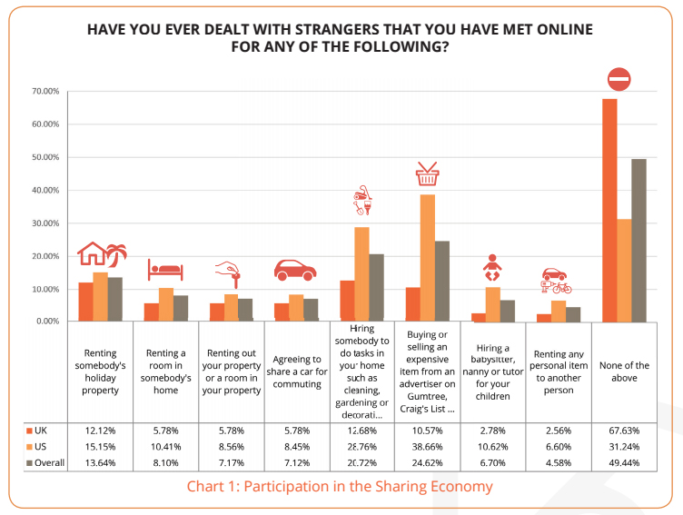 Participation in the Sharing Economy