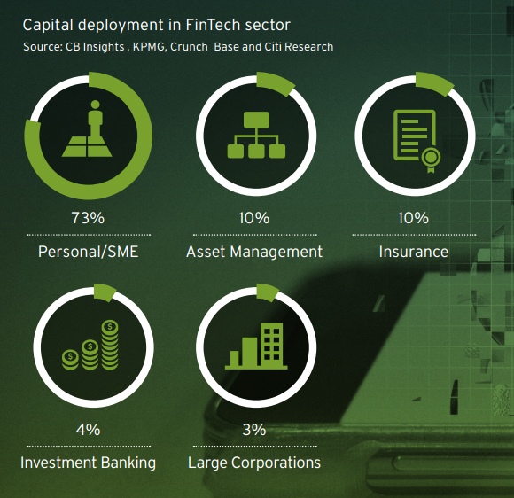 Capital deployment in FinTech sector
