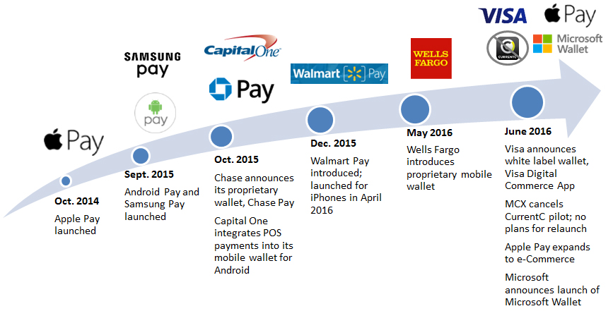 Mobile wallet global growth continues at pace