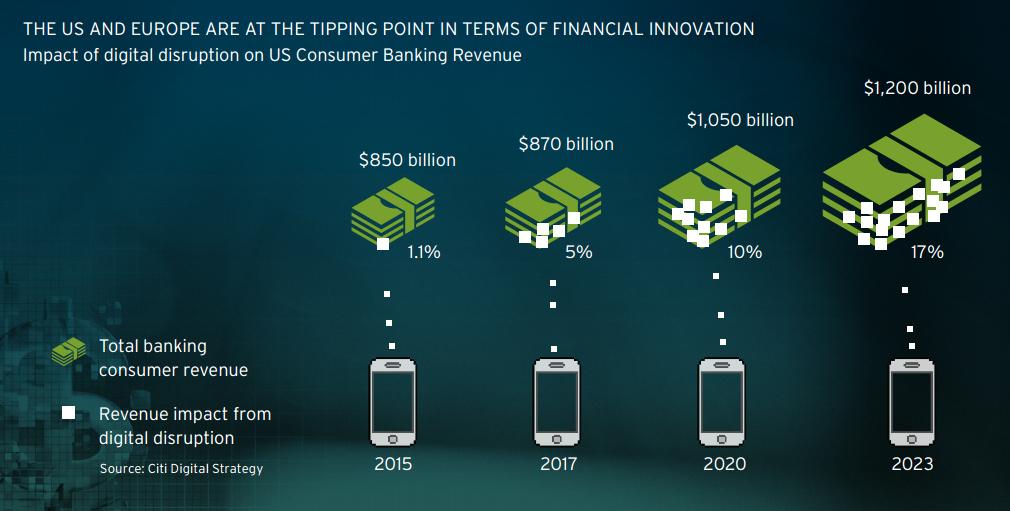 Technology Management Image: Impact Of Digital Disruption On US Consumer Banking