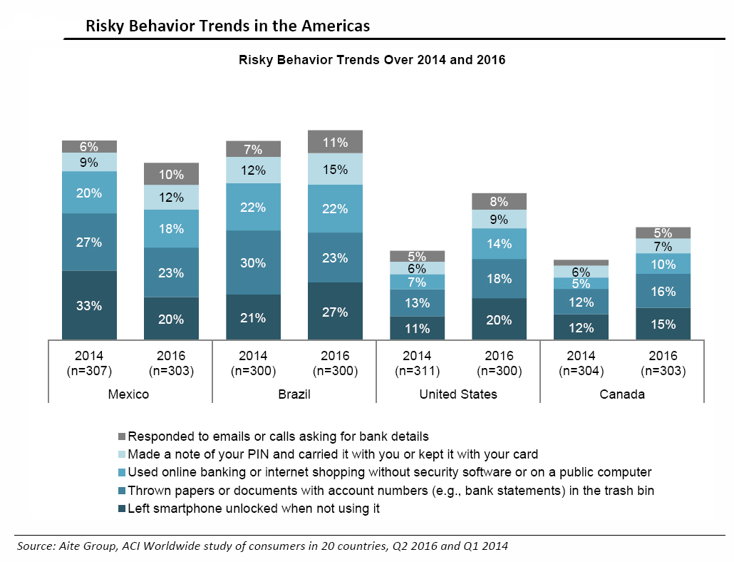 Risky Behavior Trends in the Americas