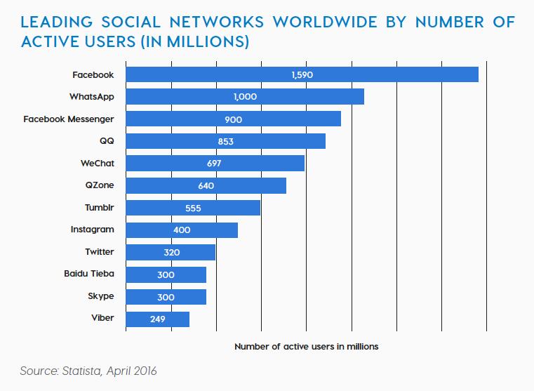 Leading Social media networks