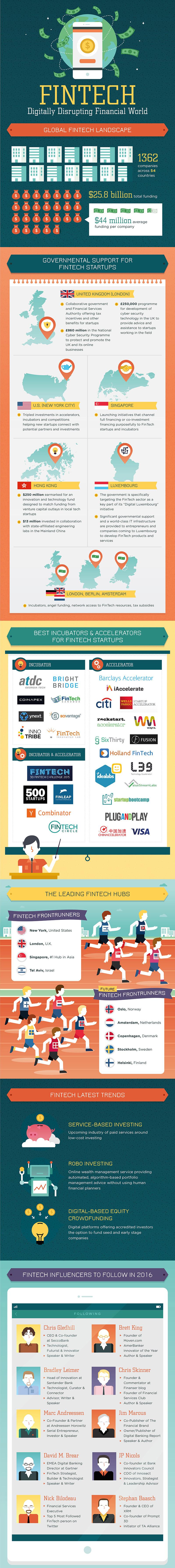 fintech disrupting financial world1
