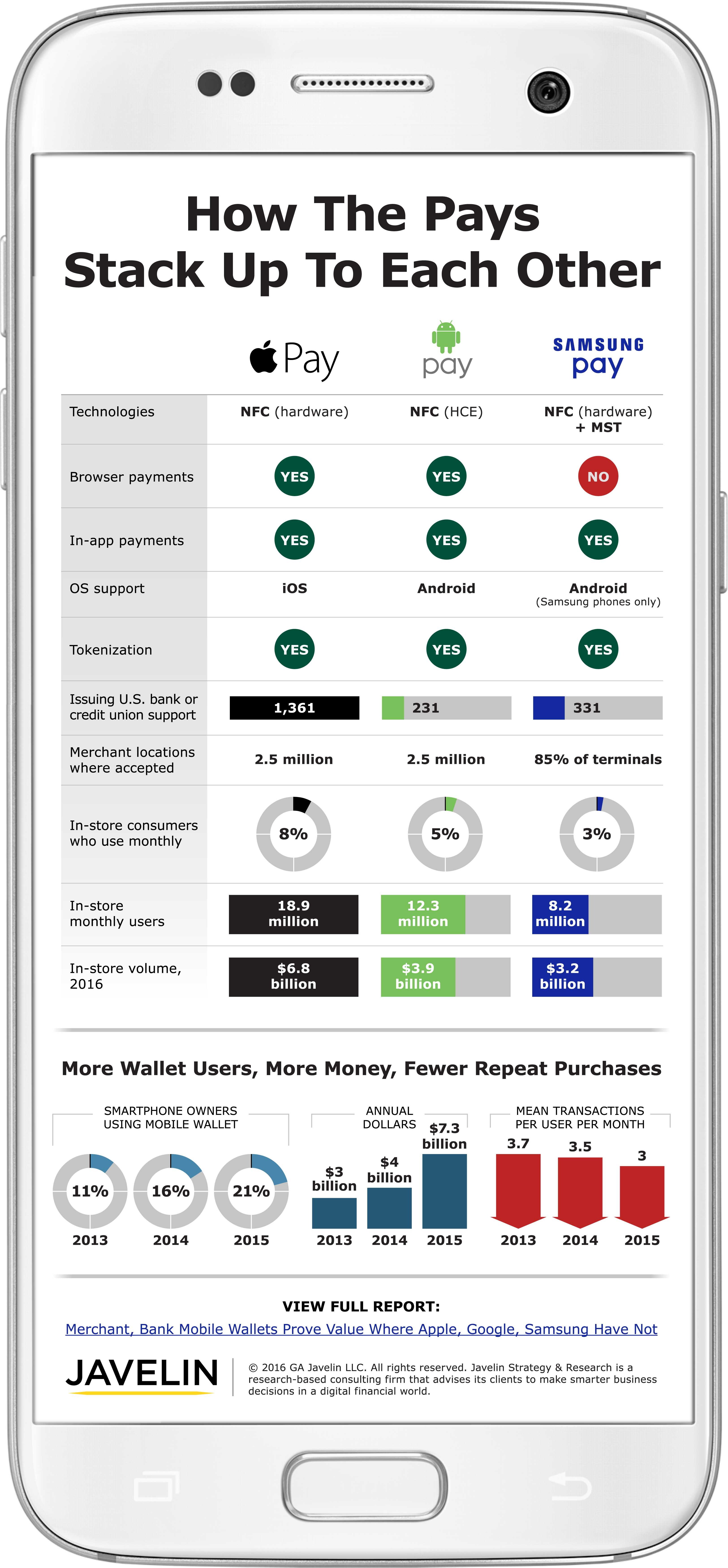 The-Pays-Stack-Up-Apple-Android-Samsung-Pay