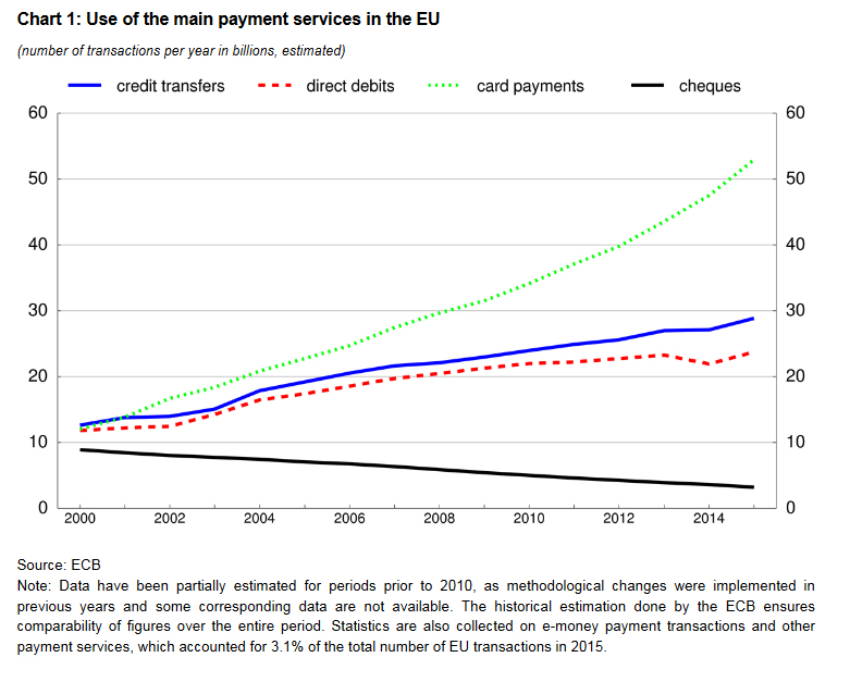 use-of-the-main-payment-services-in-the-eu