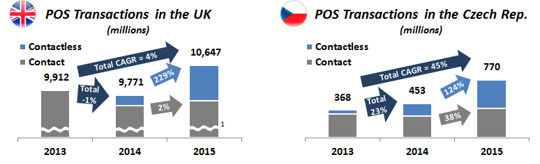 figure-2_-pos-transaction-growth-in-the-uk-and-the-czech-republic