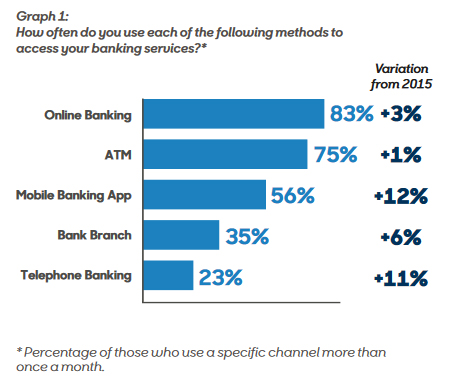 how-often-do-you-use-mobile-banking-methods