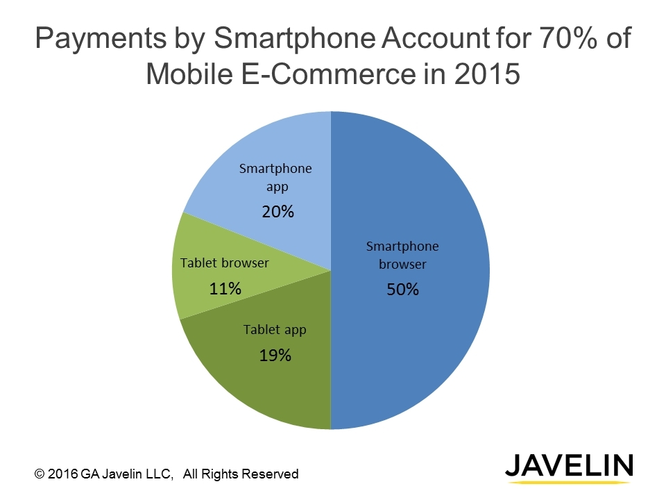 Smartphones generate 70 cents of every 1 in mobile e commerce for E commerce mobili
