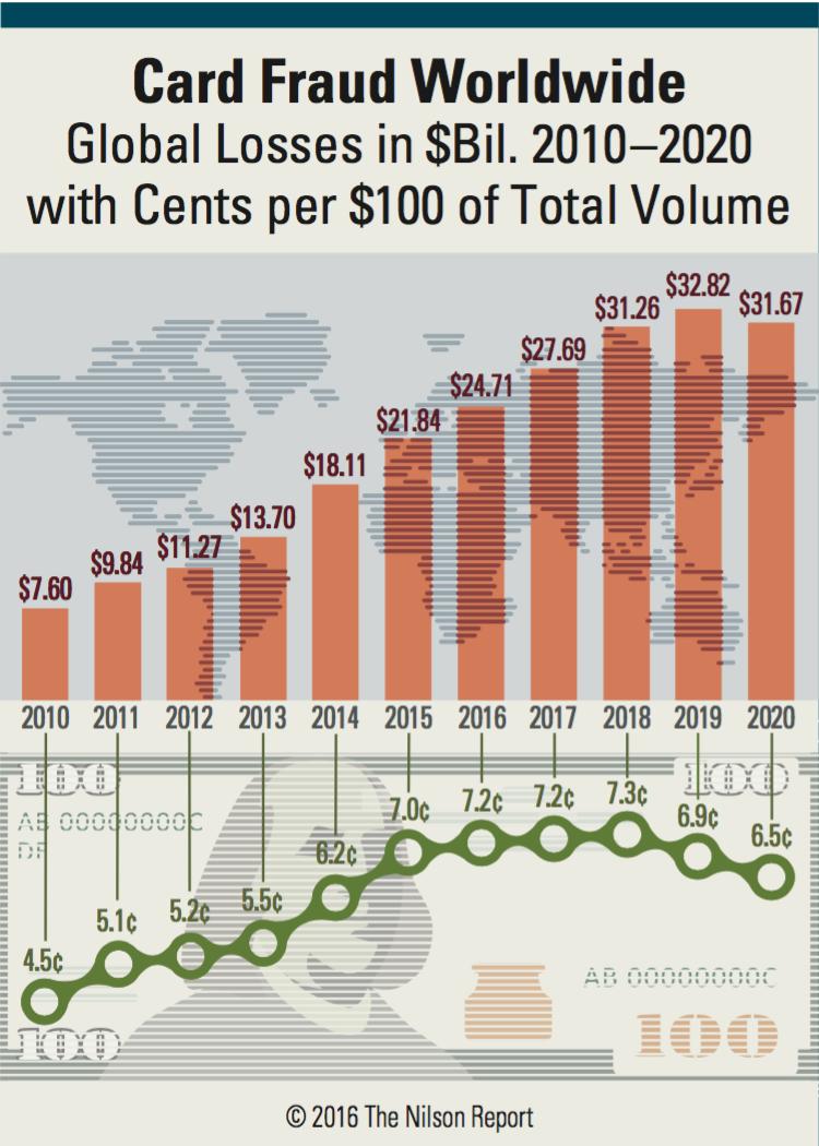Card Fraud Losses Hit 21 84 Billion In 2015 Up 20 6