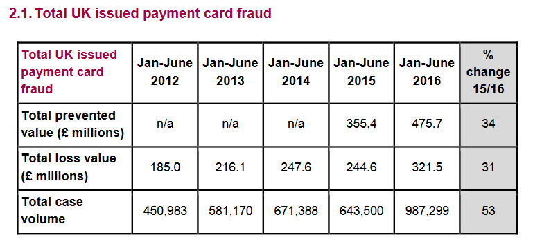 total-uk-issued-payment-card-fraud