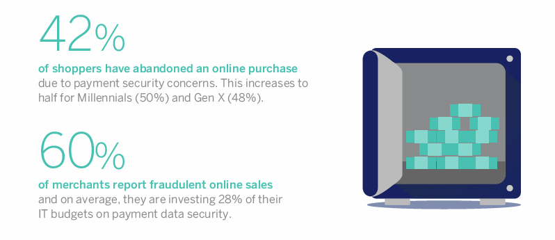 Consumers want additional security to prevent e-commerce fraud