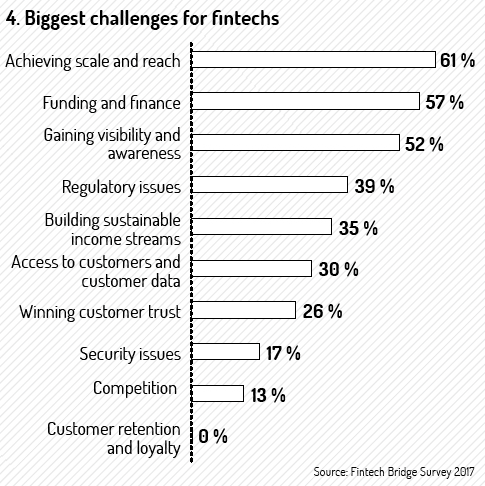 biggest-challenges-for-fintechs