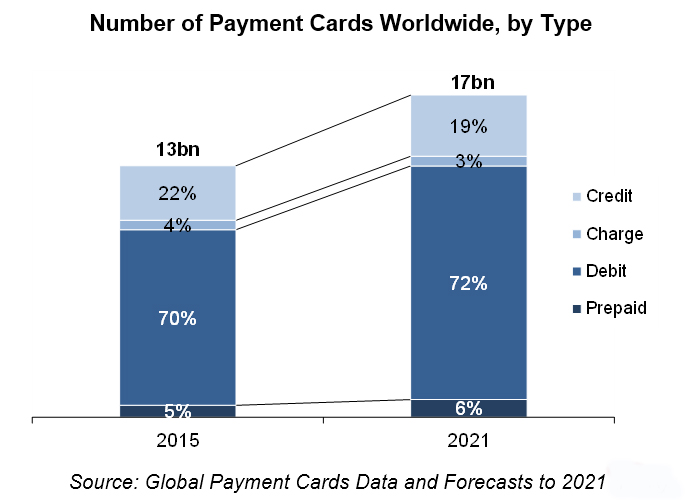 number-of-payment-cards-worldwide-by-type