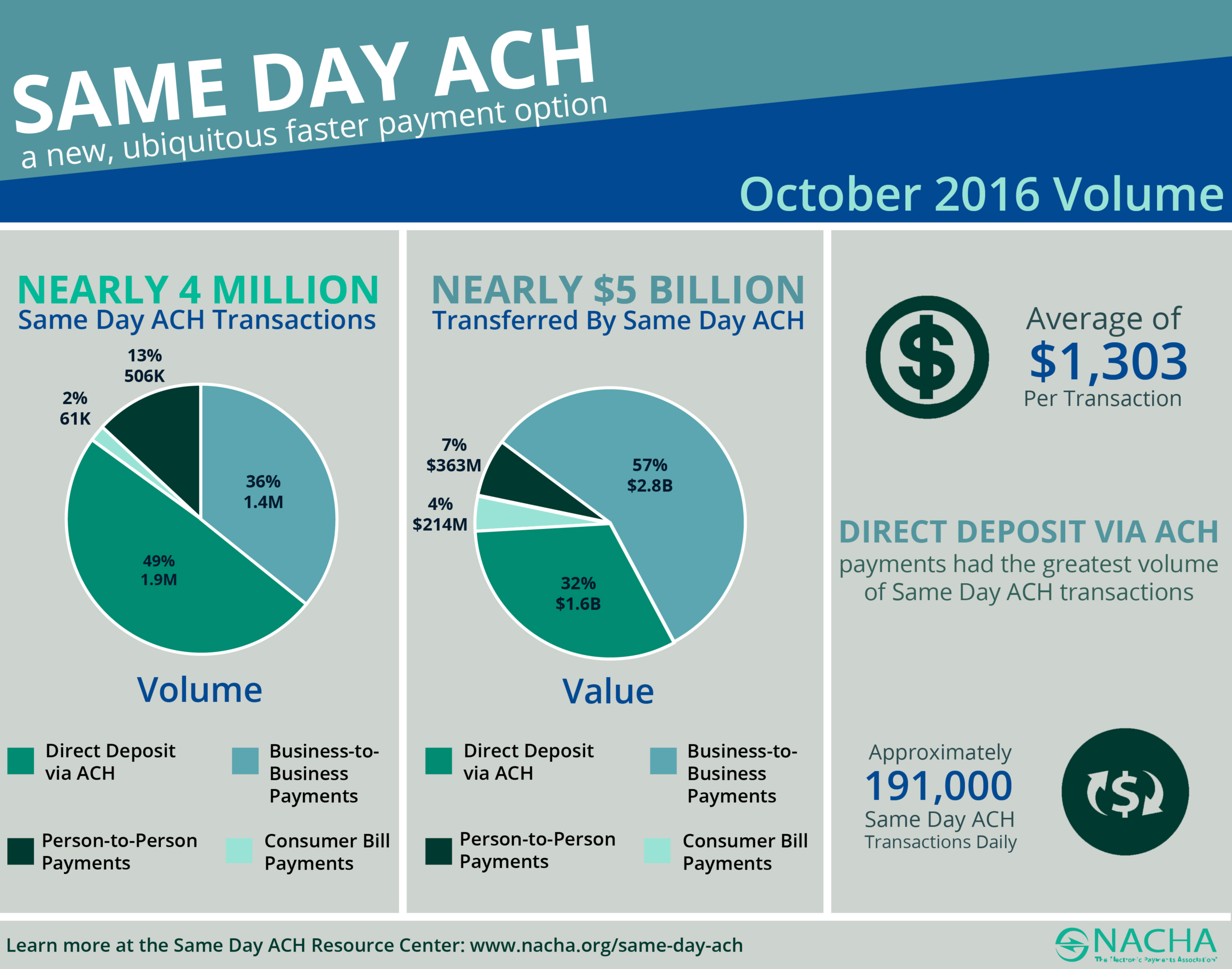 4 million 5bn same day ach payments transacted in october 2016 same day ach october 111516 copy pooptronica