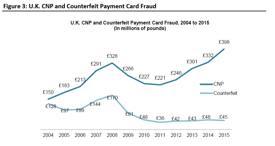 uk-cnp-and-counterfeit-payment-card-fraud