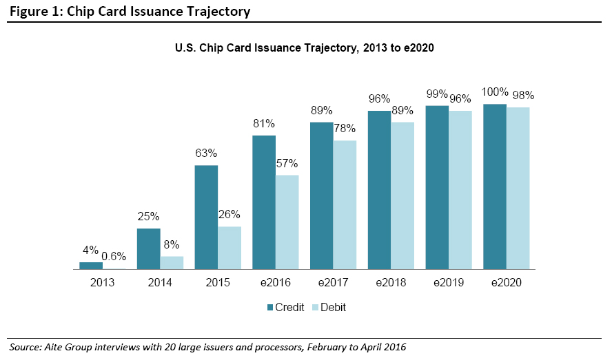 us-chip-card-issuance-trajectory