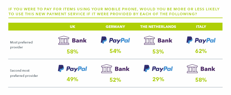 who-do-you-trust-to-deliver-mobile-payments