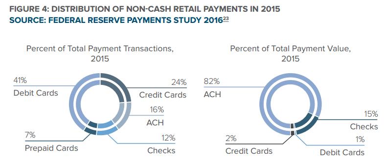 DISTRIBUTION OF NON-CASH RETAIL PAYMENTS IN 2015
