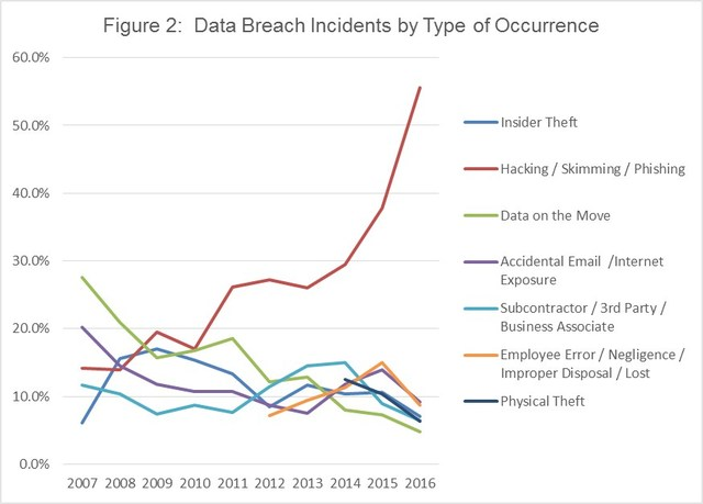 Data breaches incidents by type of occurence