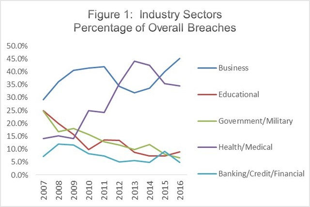 Industry sectors percentage of overall breaches