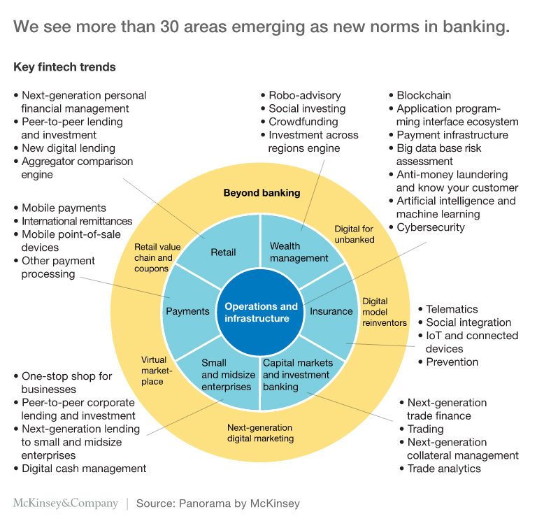 Seven critical changes to payments industry as FinTech matures