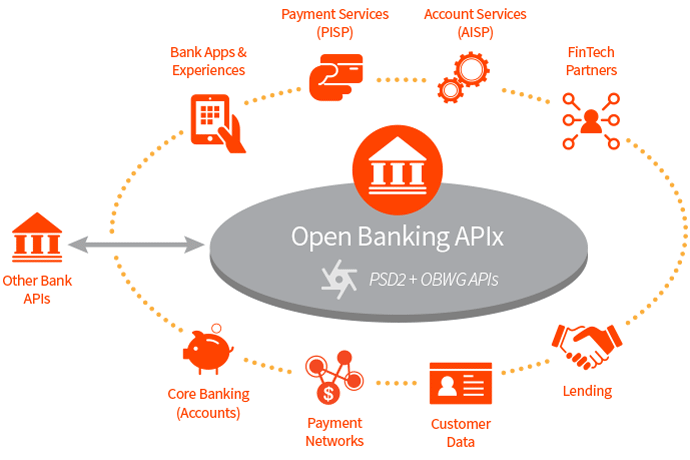 90% of UK unaware of Open Banking