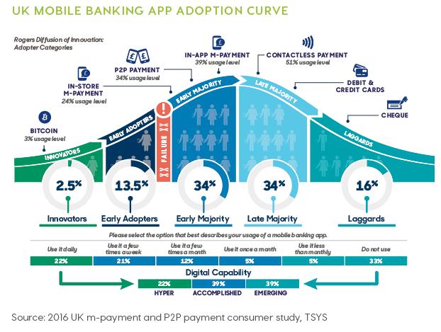 UK mobile banking apps