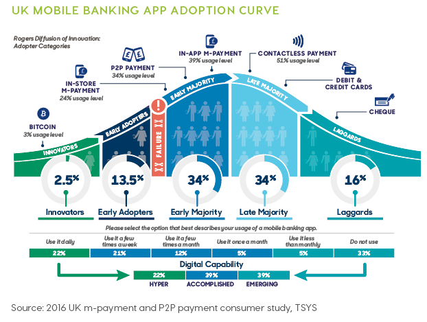 UK mobile banking apps