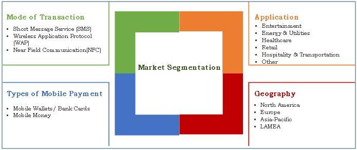 mobile-payments-market-segmentation