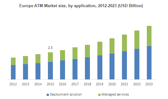 ATM Industry Outlook