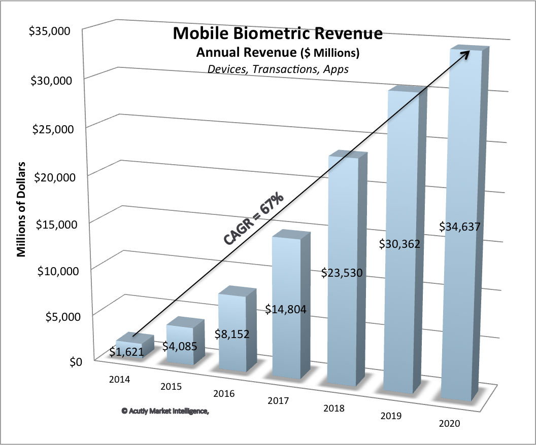 Mobile biometric revenue