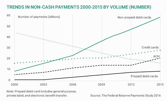 Federal Reserve to initiate study on fraud in U.S ...