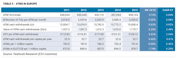 payments and ATM's in Europe