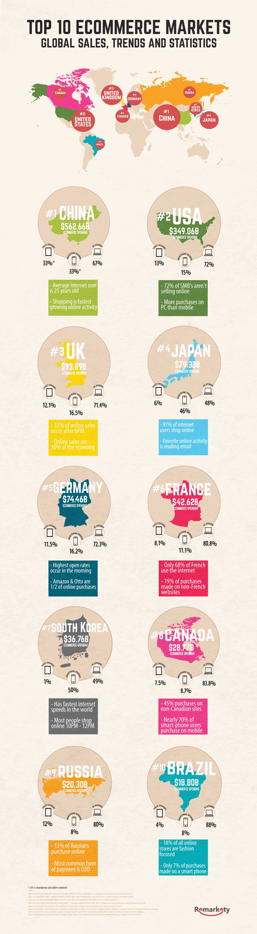 Top 10 e-commerce markets in the world