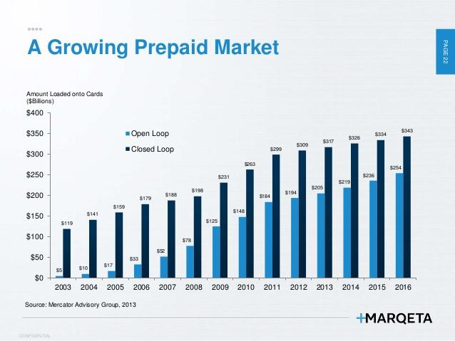 A growing prepaid card market