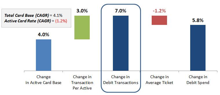 Figure-2_-Change-in-Debit-Growth-Drivers