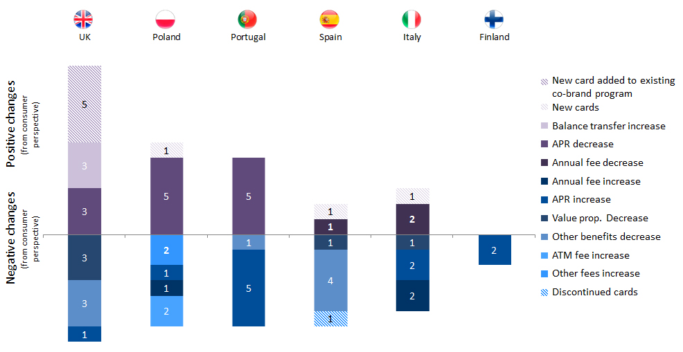 Figure-3_-European-Co-brand-Card-Product-Changes-Between-October-2014-and-January-2017