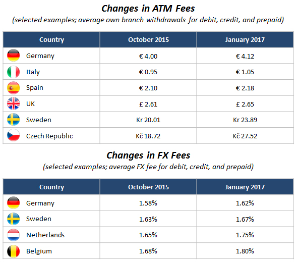 Figure-5_-Example-Changes-in-ATM-and-FX-Fees