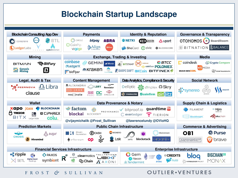 Technology Management Image: Global Blockchain Startup Map
