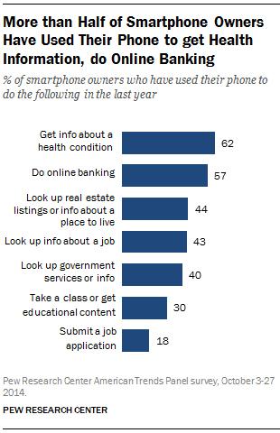 Smartphone mobile banking usage