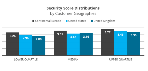 UK Bank security score distribution