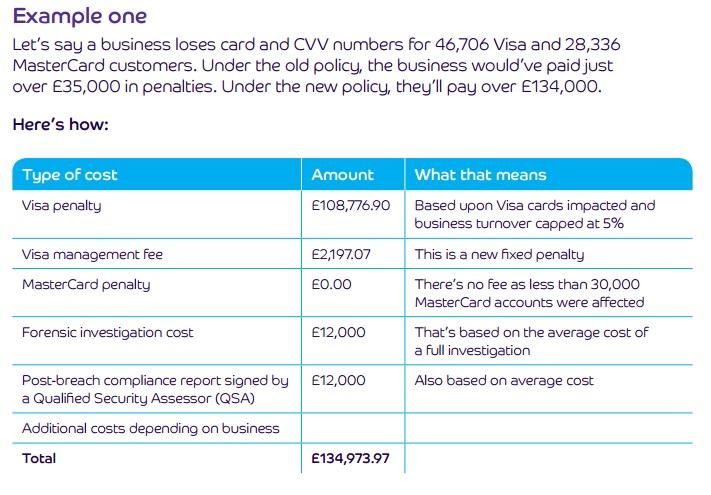 Cost of PCI breach