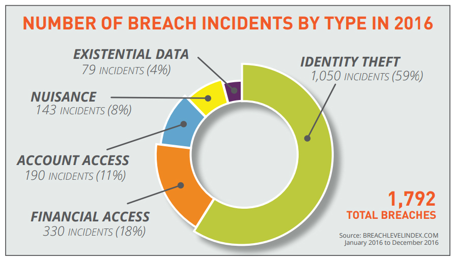 Number of cyber criminal breach incidents by Type