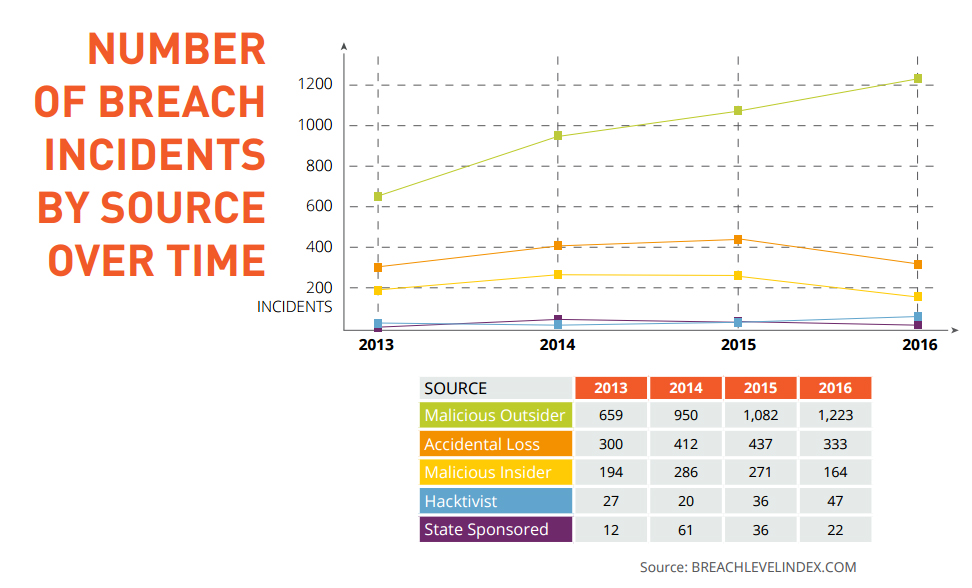 Number of cyber criminal breach incidents by source over time