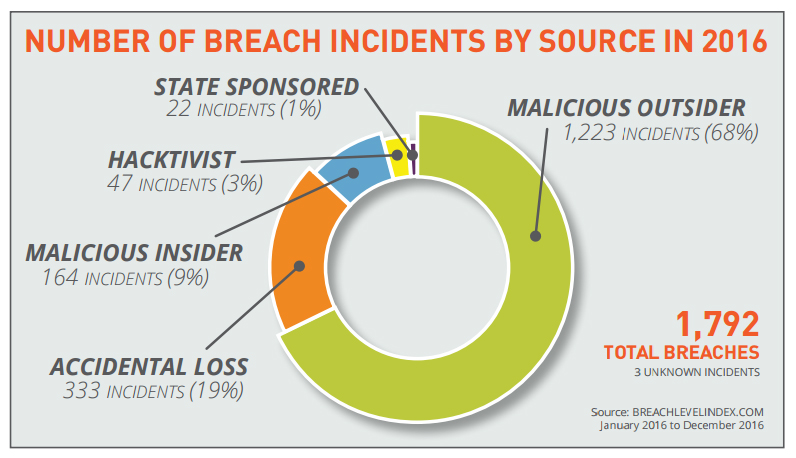 Number of cyber criminals breach incidents by source