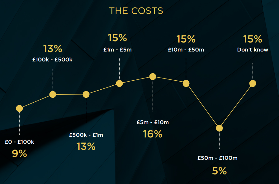 Uk Wasting 37 Billion A Year On Failed Agile It Projects