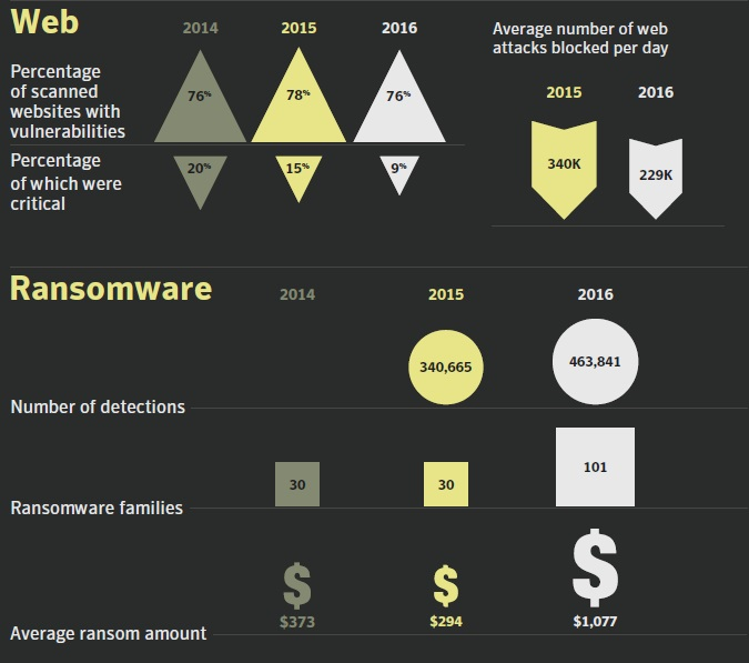 Cyber security - web threat and ransomware in 2016